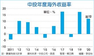 中投去年海外收益 增逾12%