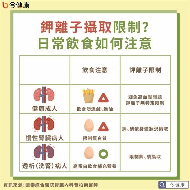 钾离子应视情况限制,药物影响也要考量。(图/今健康提供)