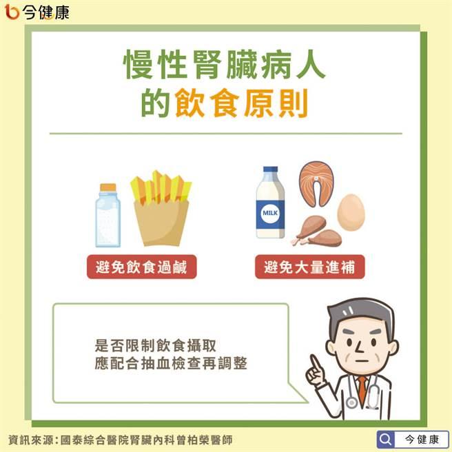 饮食过咸增加高血压风险,肾臟病应注意蛋白质摄取。(图/今健康提供)