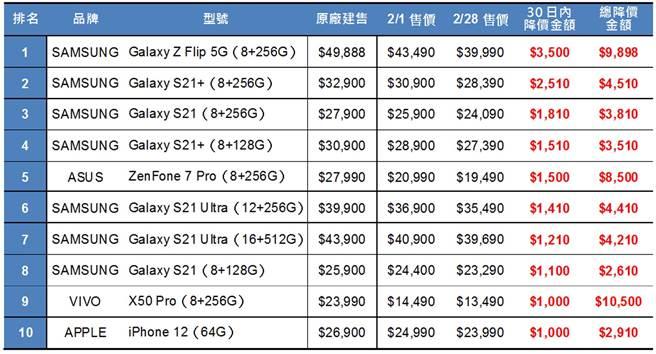2021傑昇通信門市2月手機降價榜。(傑昇通信提供/黃慧雯台北傳真)