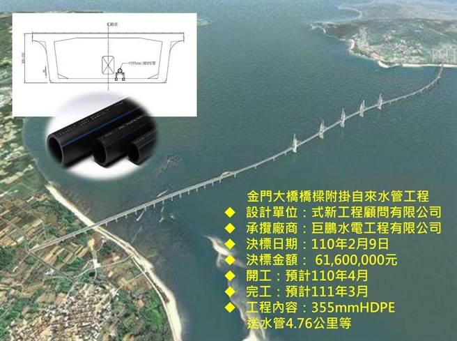 金門大橋附掛管線工程示意圖。(金門自來水廠提供)