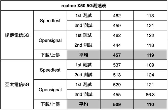 亞太電信3/3北車5G測速結果(realme X50)。(亞太電信提供/黃慧雯台北傳真)