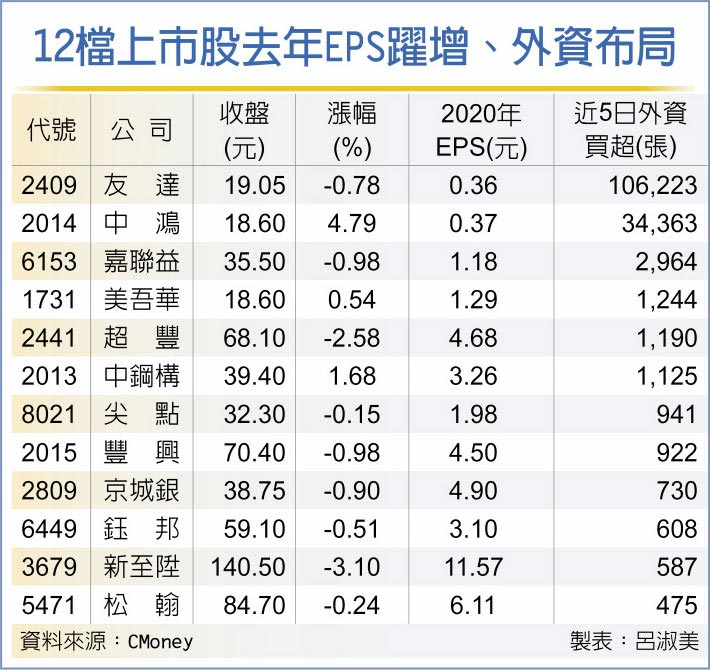 12檔上市股去年EPS躍增、外資布局