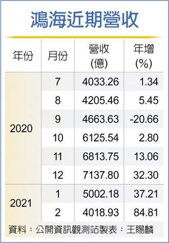 鸿海2月营收 年增八成