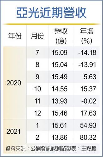 亞光2月營收13.86億 大增8成