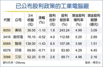 IPC廠股利大放送 廣積、融程電、醫揚 股利配發率均逾100%