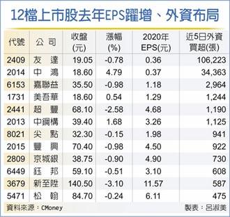12檔EPS跳增 外資不離棄
