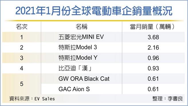 2021年1月份全球電動車企銷量概況