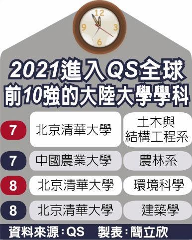 2021進入QS全球前10強的大陸大學學科