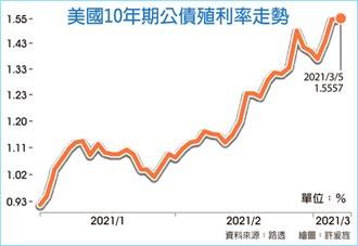 美債坐在火藥桶 殖利率看漲