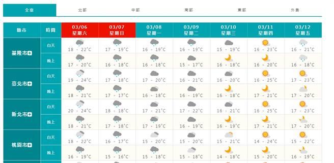 氣溫一周預報。(翻攝自氣象局)