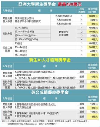 亞洲大學祭高額獎學金 招手資優生