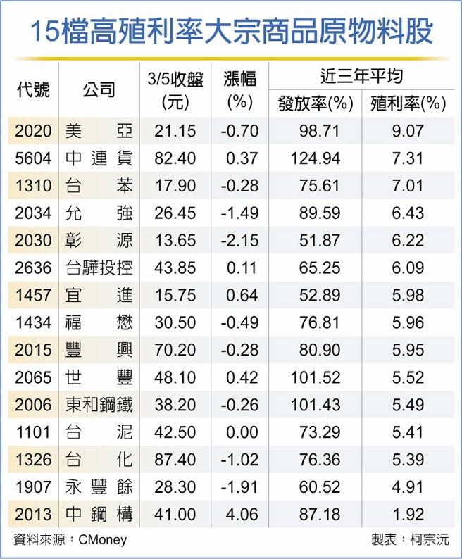 15檔高殖利率大宗商品原物料股