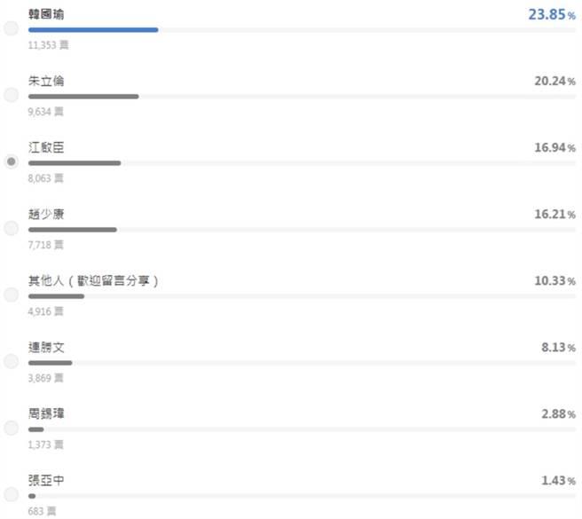 《LINE TODAY》「國民黨黨魁之爭,你認為誰最適任?」網路民調,韓國瑜以23.85%暫時領先;朱立倫則以20.24%排第二;江啟臣以16.94%排第三。(翻攝《LINE TODAY》網路民調)