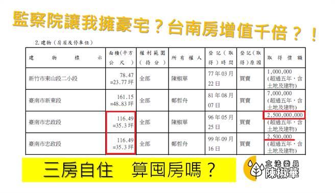 時力立委陳椒華財產申報資料寫錯,250萬元房子變25億元天價。(圖/摘自陳椒華臉書)