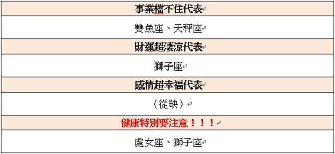 天星預測專家邱彥龍老師表示處女座、獅子座要特別注意健康問題。(圖/邱彥龍老師授權提供。)