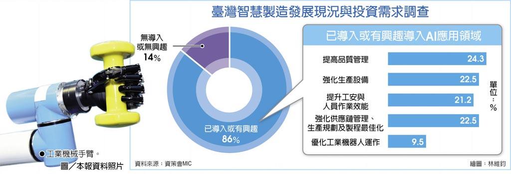 臺灣智慧製造發展現況與投資需求調查 工業機械手臂。圖/本報資料照片
