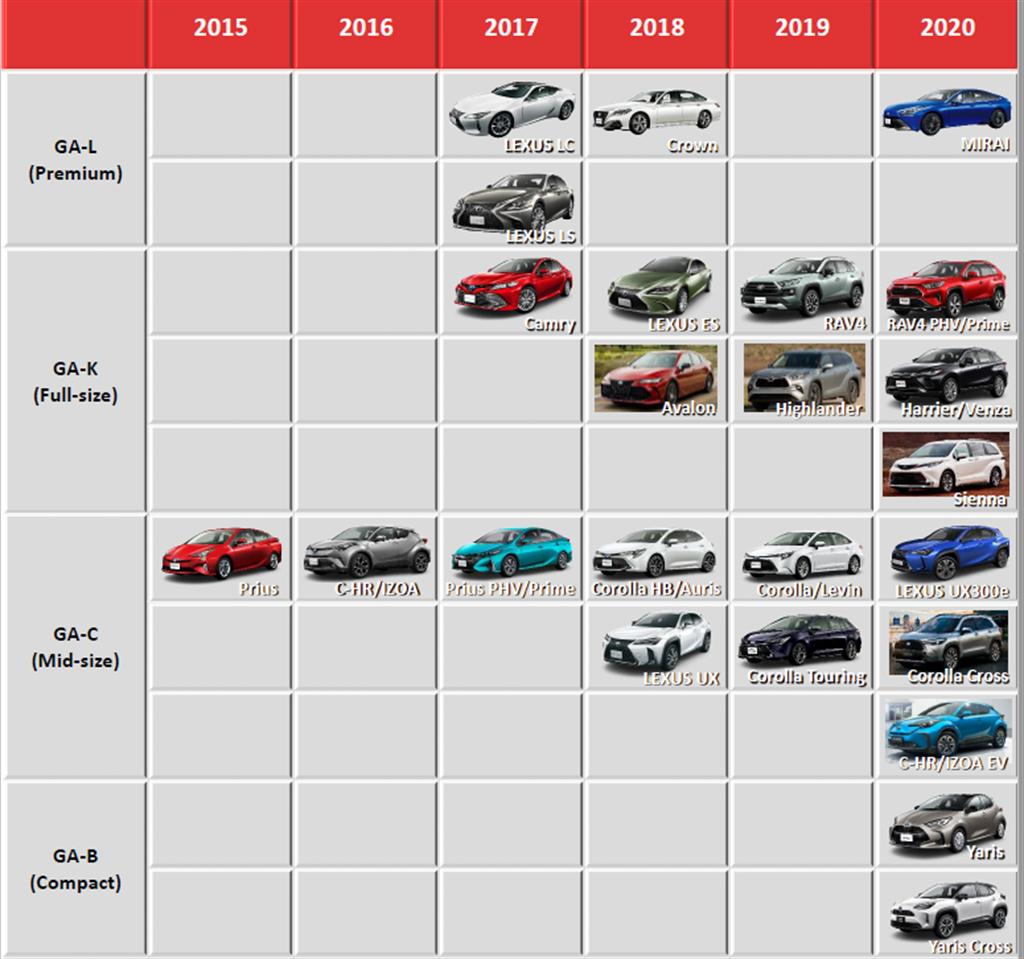 打造「人人負擔得起」入門都會車,Toyota 下一世代 A-Segment 小車將使用 GA-B 平台打造!