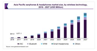 2021真無線藍牙耳機市場新紀元 - 平價好用新趨勢