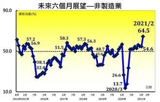 2月PMI、NMI樂觀  對未來六個月展望雙創新高