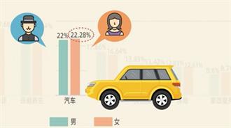 大陸女性消費排行榜出爐 購車消費十年來首次超越男性