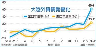 新聞分析-陸經濟回暖 外貿將維持高增長
