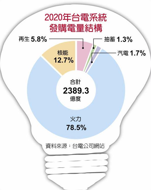 2020台電系統發購電量結構
