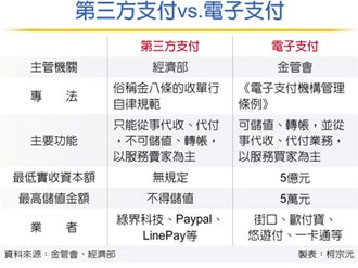 台湾支付市场 迈向新里程碑
