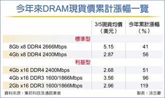 大廠轉進DDR5 DRAM缺更凶