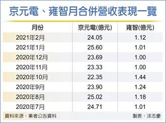 上游訂單湧 京元電、雍智3月營收拚新高