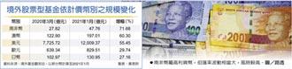 南非幣計價基金 規模大增