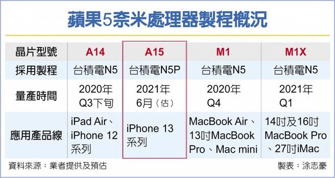 蘋果5奈米處理器製程概況