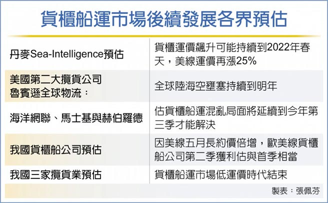 貨櫃船運市場後續發展各界預估