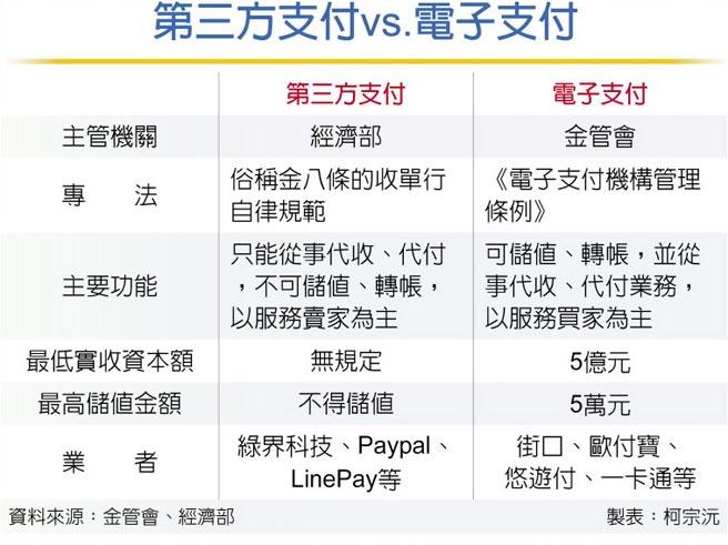 第三方支付vs.電子支付