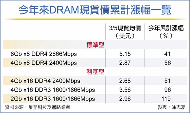 今年來DRAM現貨價累計漲幅一覽
