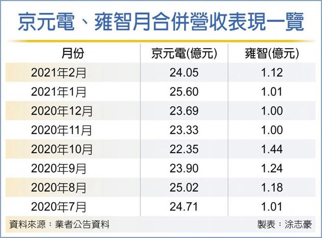 京元電、雍智月合併營收表現一覽