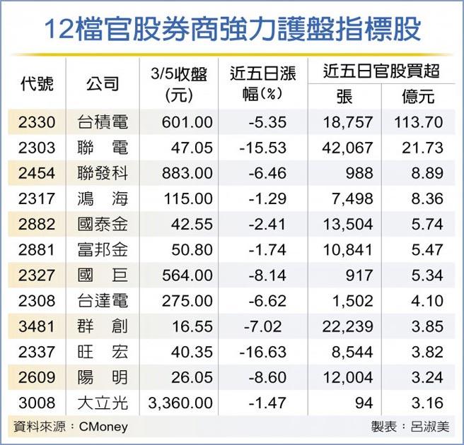 12檔官股券商強力護盤指標股