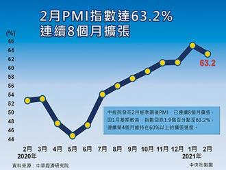 PMI連8月擴張 物價處溫和穩定