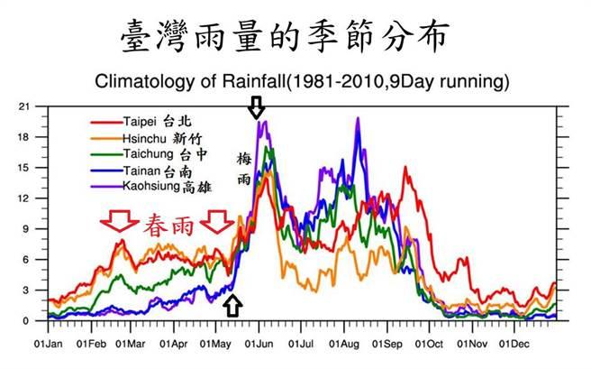 鄭明典指出,台中、新竹今年春雨偏在河川下游平地,因此2地區的水情壓力特別大。(圖擷自鄭明典臉書)
