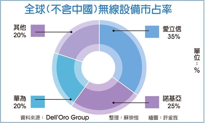 全球(不含中國)無線設備市占率