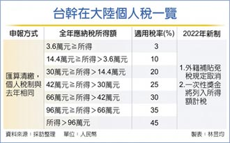 台幹個人稅申報 3月啟動