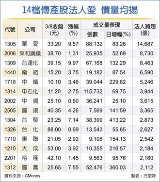 資金避風 14檔傳產股價量均揚