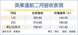 英业达 前二月营收年增逾五成