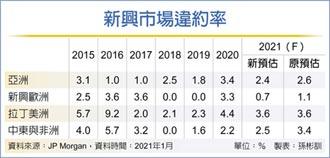 亞洲疫情可控、原物料價格走升 利多加持 亞洲高收債看俏