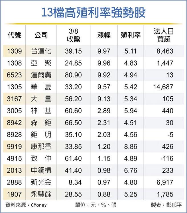 13檔高殖利率強勢股