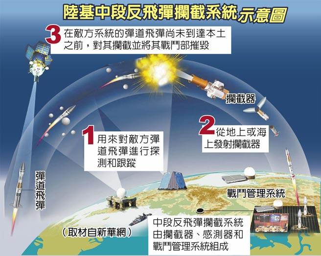 陸基中段反飛彈攔截系統示意圖