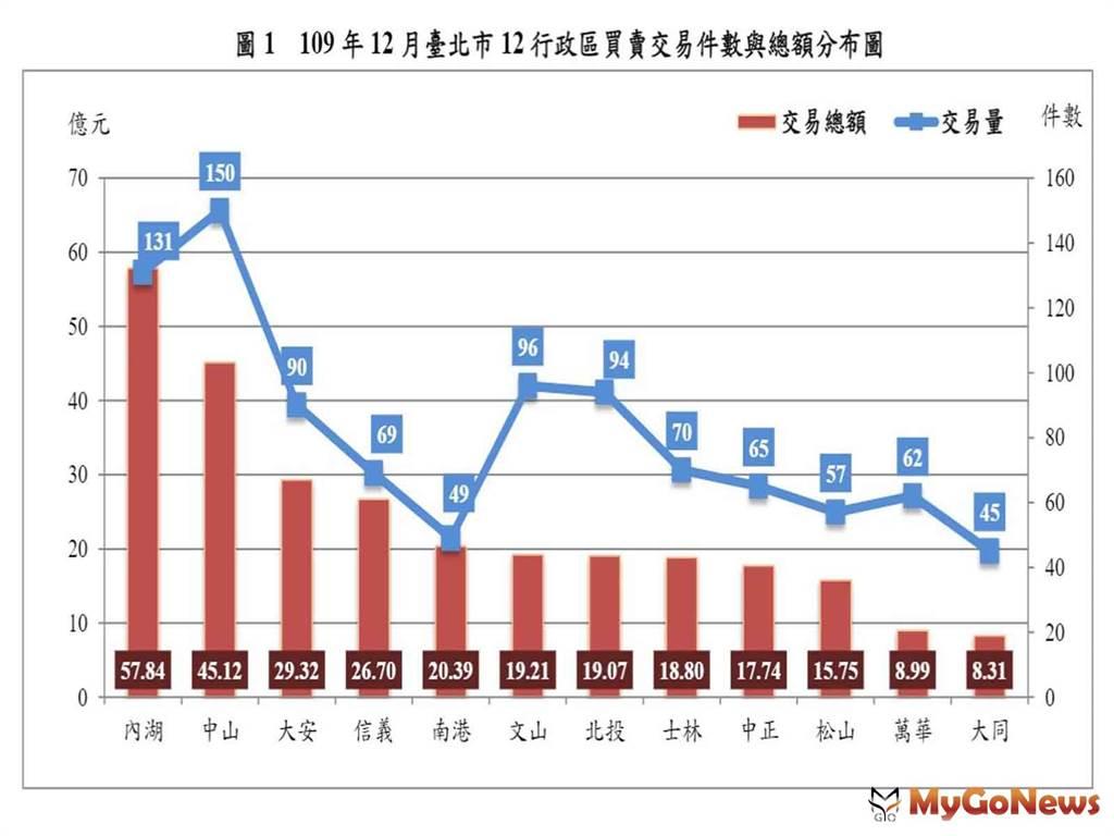 2020年12月台北市房市交易量減少4.96% 住宅價格指數微升0.04%