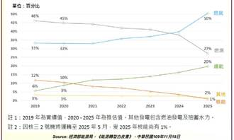 核綠共生為國際趨勢 專家:台灣將陷入火力家園的泥淖
