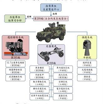 國產偵蒐戰鬥車計畫內容曝光 113年初期作戰測評
