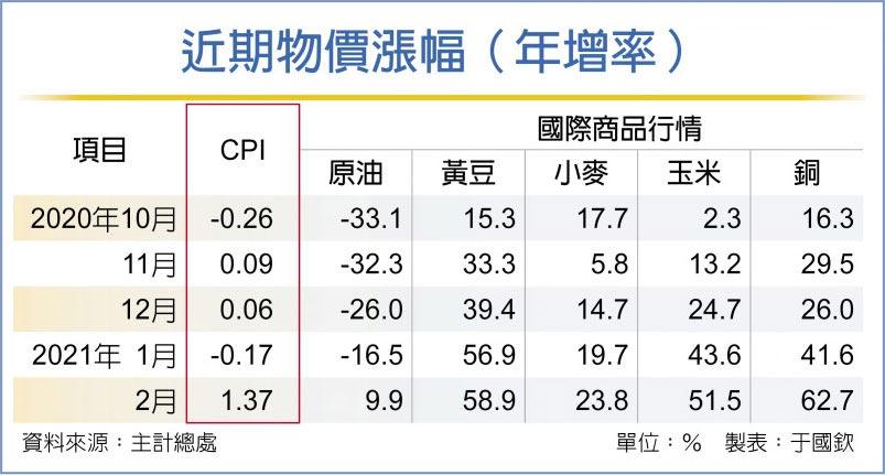 近期物價漲幅(年增率)